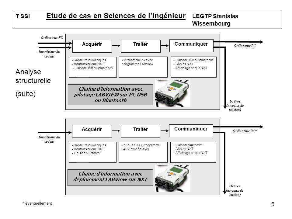5 T SSI Etude de cas en Sciences de lIngénieur LEGTP Stanislas Wissembourg AcquérirTraiter Communiquer Chaîne dinformation avec pilotage LABVIEW sur P