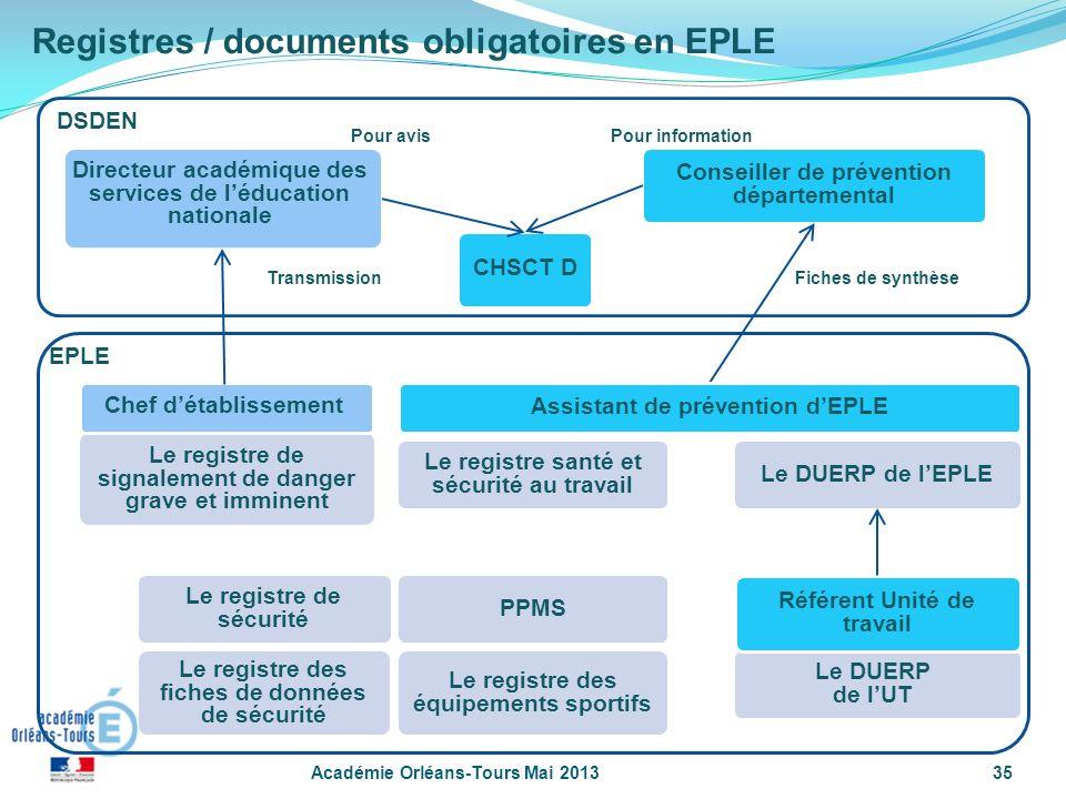 35 DSDEN Conseiller de prévention départemental EPLE Directeur académique des services de léducation nationale PPMS Le DUERP de lEPLE Le registre de s