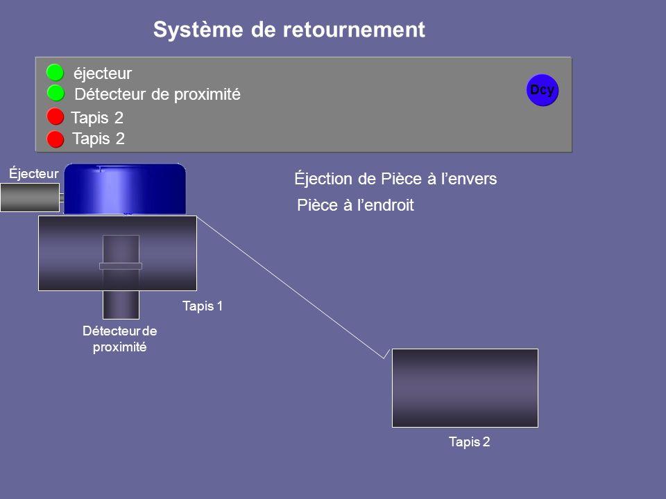 Dcy éjecteur Détecteur de proximité Système de retournement Détecteur de proximité Tapis 2 Tapis 1 Tapis 2 Éjection de Pièce à lenvers Pièce à lendroi