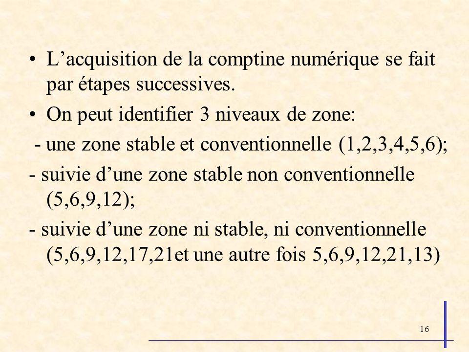 16 Lacquisition de la comptine numérique se fait par étapes successives. On peut identifier 3 niveaux de zone: - une zone stable et conventionnelle (1