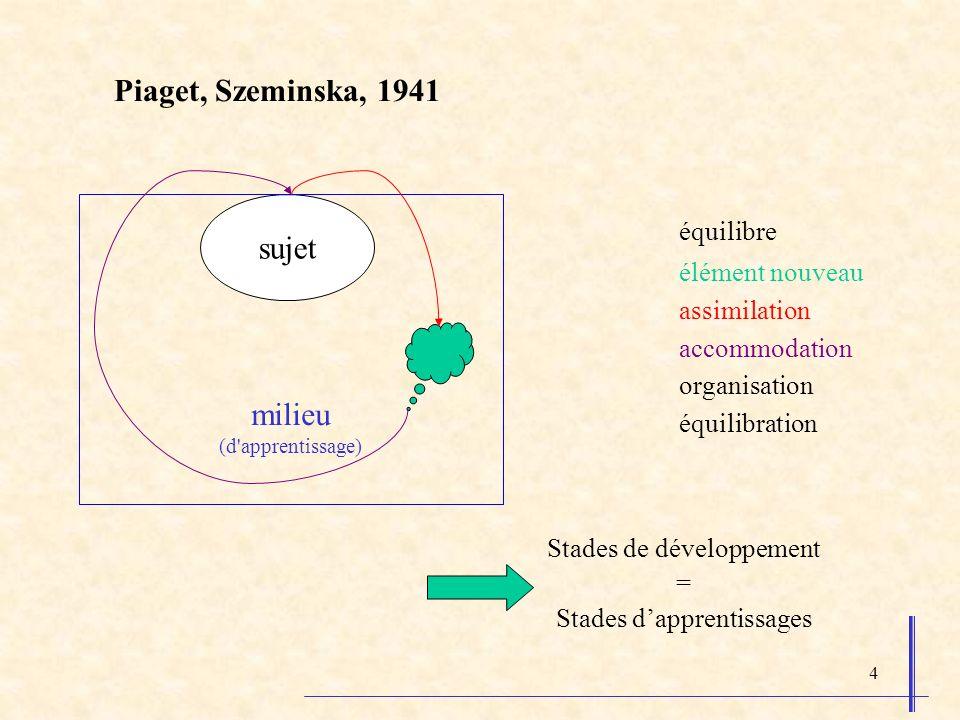 5 Piaget, Szeminska, 1941 Trois opérations logiques élémentaires sont des pré- requis à la construction du nombre : - la conservation (comprendre la permanence de la quantité dune collection dont on fait varier la disposition spatiale) - la sériation (sérier = « comparer/ordonner » des longueurs) - l inclusion (percevoir les relations liant le tout et les parties) Ceci permettant de définir les stades de développement connus : 1.le stade sensori-moteur (0 à 2 ans) 2.la période pré-opératoire (2 à 6 ou 7 ans) 3.le stade des opérations concrètes (6 ou 7 ans à 11 ou 12 ans) 4.le stade des opérations formelles (ou hypthético-déductif)