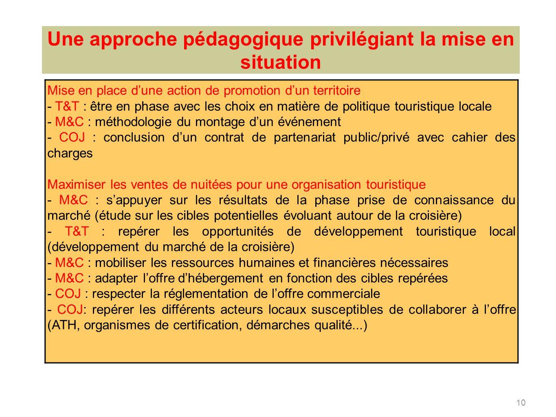 10 Une approche pédagogique privilégiant la mise en situation Mise en place dune action de promotion dun territoire - T&T : être en phase avec les cho