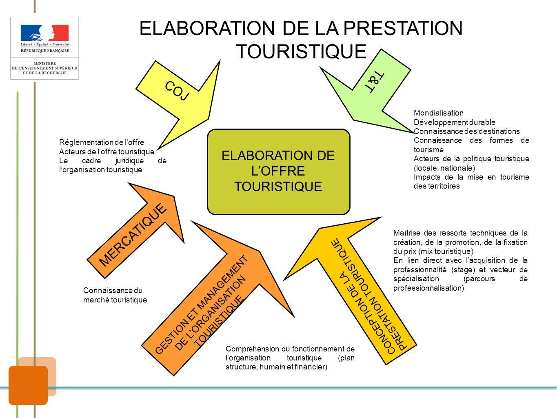 T&T ELABORATION DE LOFFRE TOURISTIQUE COJ Réglementation de loffre Acteurs de loffre touristique Le cadre juridique de lorganisation touristique Mondi