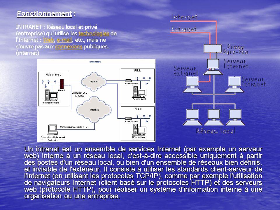 Fonctionnement : Un intranet est un ensemble de services Internet (par exemple un serveur web) interne à un réseau local, c'est-à-dire accessible uniq