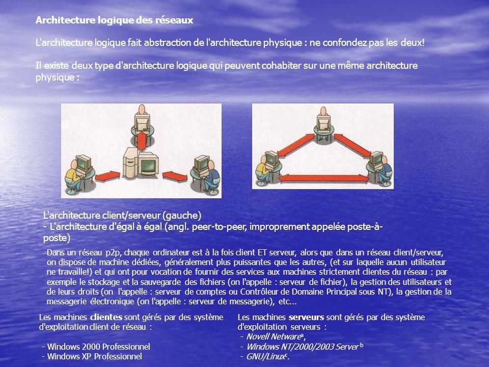 Architecture logique des réseaux L'architecture logique fait abstraction de l'architecture physique : ne confondez pas les deux! Il existe deux type d