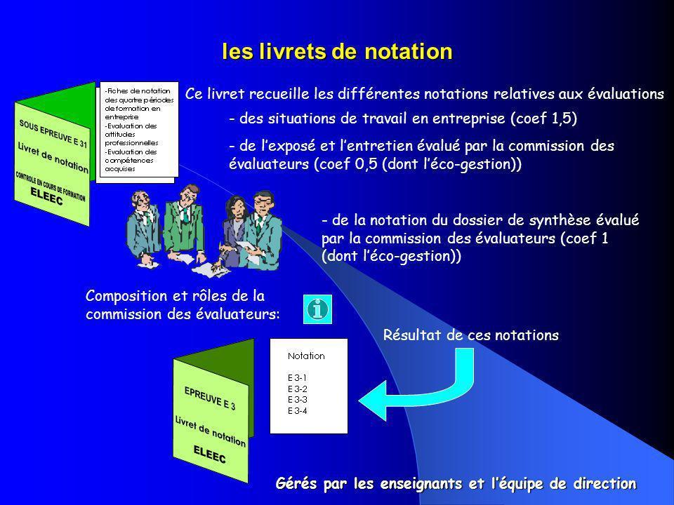 les livrets de notation Ce livret recueille les différentes notations relatives aux évaluations - des situations de travail en entreprise (coef 1,5) -