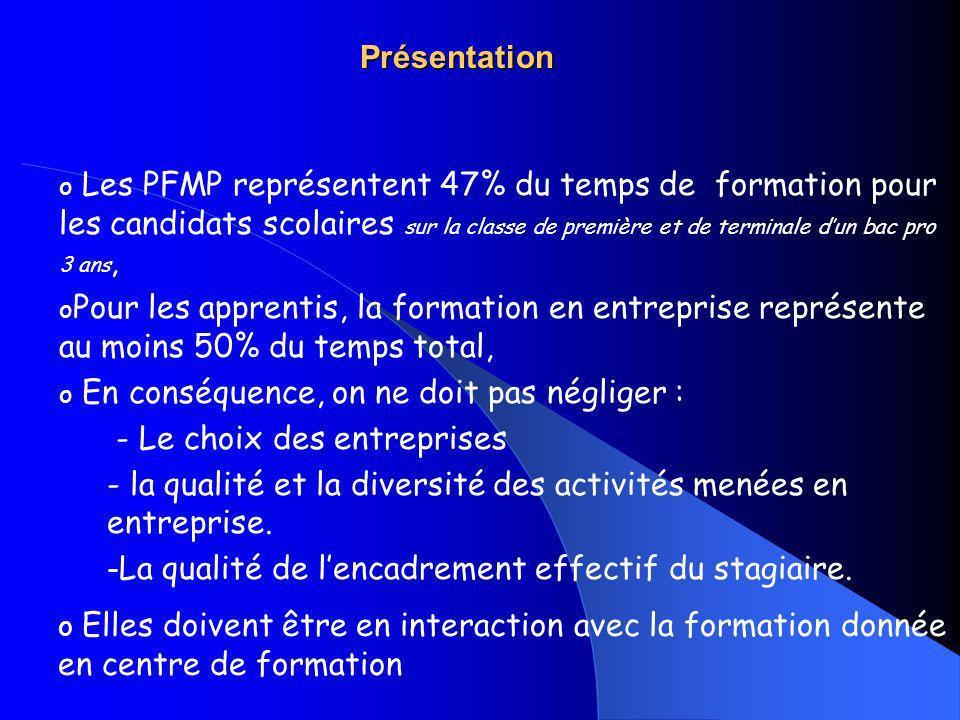 Présentation o Les PFMP représentent 47% du temps de formation pour les candidats scolaires sur la classe de première et de terminale dun bac pro 3 an