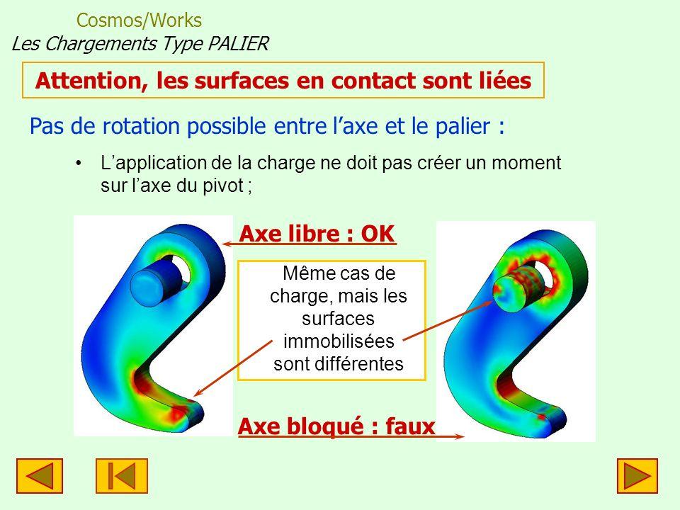 Cosmos/Works Les Chargements Type PALIER Lapplication de la charge ne doit pas créer un moment sur laxe du pivot ; Attention, les surfaces en contact sont liées Pas de rotation possible entre laxe et le palier : Axe libre : OK Axe bloqué : faux Même cas de charge, mais les surfaces immobilisées sont différentes