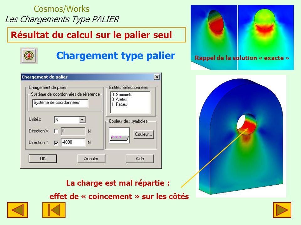 Cosmos/Works Les Chargements Type PALIER La charge est « coincée » sur les côtés = faux X Y Résultat du calcul sur le palier seul Rappel de la solution « exacte » Force verticale