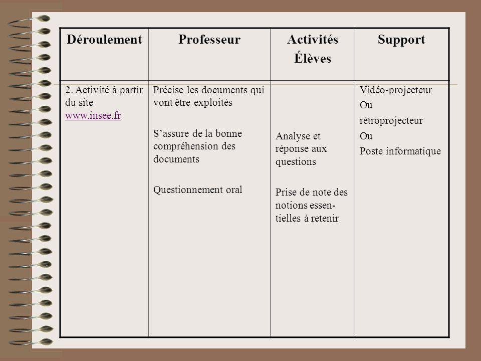 DéroulementProfesseurActivités Élèves Support 2. Activité à partir du site www.insee.fr www.insee.fr Précise les documents qui vont être exploités Sas