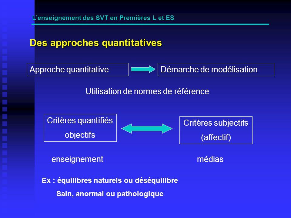 Des approches quantitatives Lenseignement des SVT en Premières L et ES Approche quantitativeDémarche de modélisation Utilisation de normes de référence Critères quantifiés objectifs Critères subjectifs (affectif) enseignementmédias Ex : équilibres naturels ou déséquilibre Sain, anormal ou pathologique