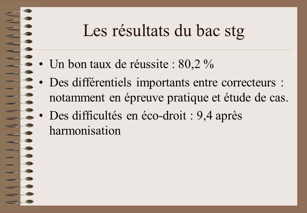 Les résultats du bac stg Un bon taux de réussite : 80,2 % Des différentiels importants entre correcteurs : notamment en épreuve pratique et étude de c