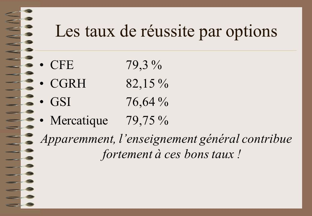 Les taux de réussite par options CFE79,3 % CGRH82,15 % GSI76,64 % Mercatique79,75 % Apparemment, lenseignement général contribue fortement à ces bons