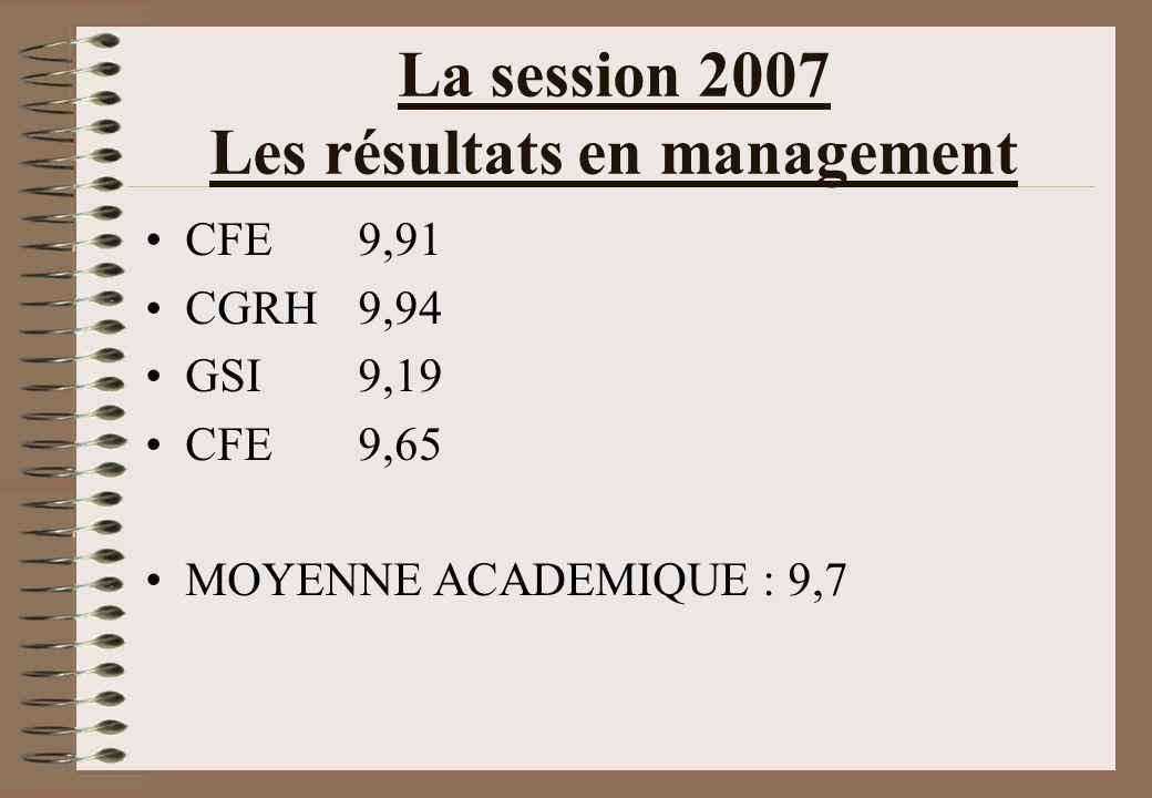 La session 2007 Les résultats en management CFE9,91 CGRH9,94 GSI9,19 CFE9,65 MOYENNE ACADEMIQUE : 9,7