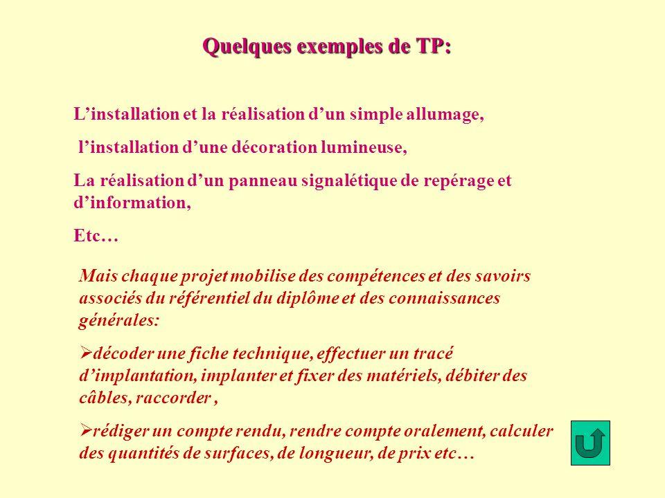 Quelques exemples de TP: Linstallation et la réalisation dun simple allumage, linstallation dune décoration lumineuse, La réalisation dun panneau sign