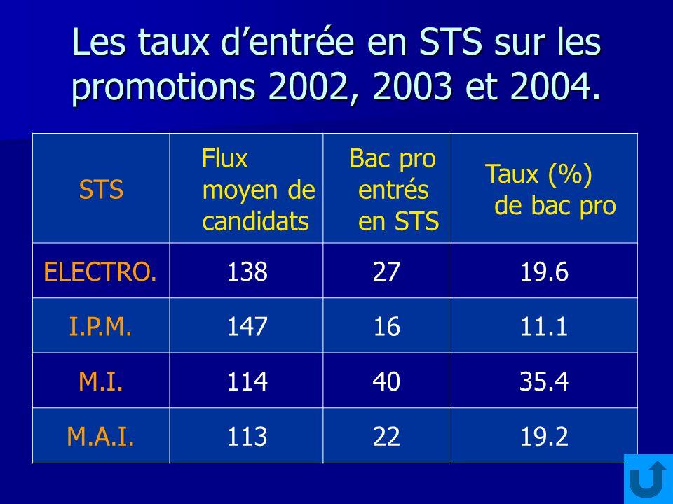 Les taux dentrée en STS sur les promotions 2002, 2003 et 2004.