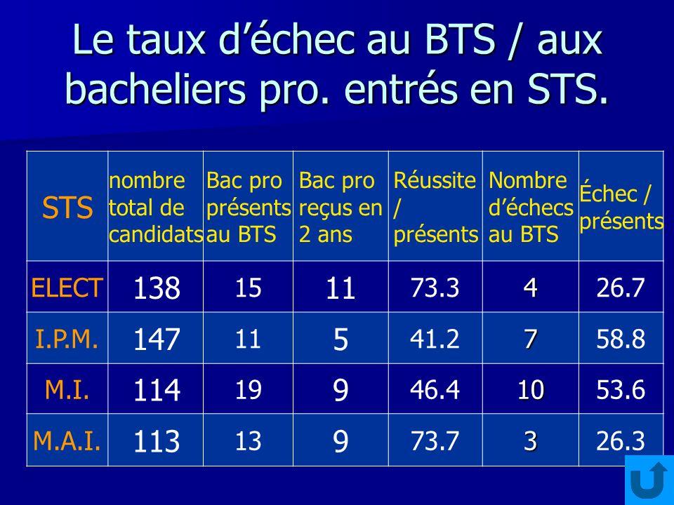 Le taux déchec au BTS / aux bacheliers pro. entrés en STS.