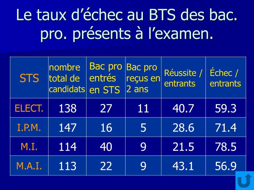 Le taux déchec au BTS des bac. pro. présents à lexamen.