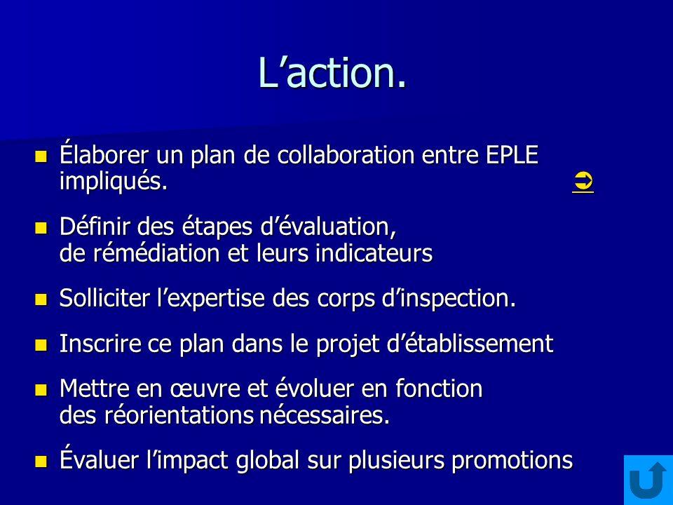 Laction. Élaborer un plan de collaboration entre EPLE impliqués.