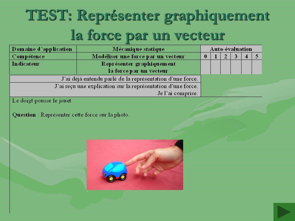 TEST: Représenter graphiquement la force par un vecteur