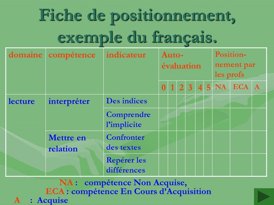 Fiche de positionnement, exemple du français. NA : compétence Non Acquise, ECA : compétence En Cours dAcquisition A: Acquise domainecompétenceindicate