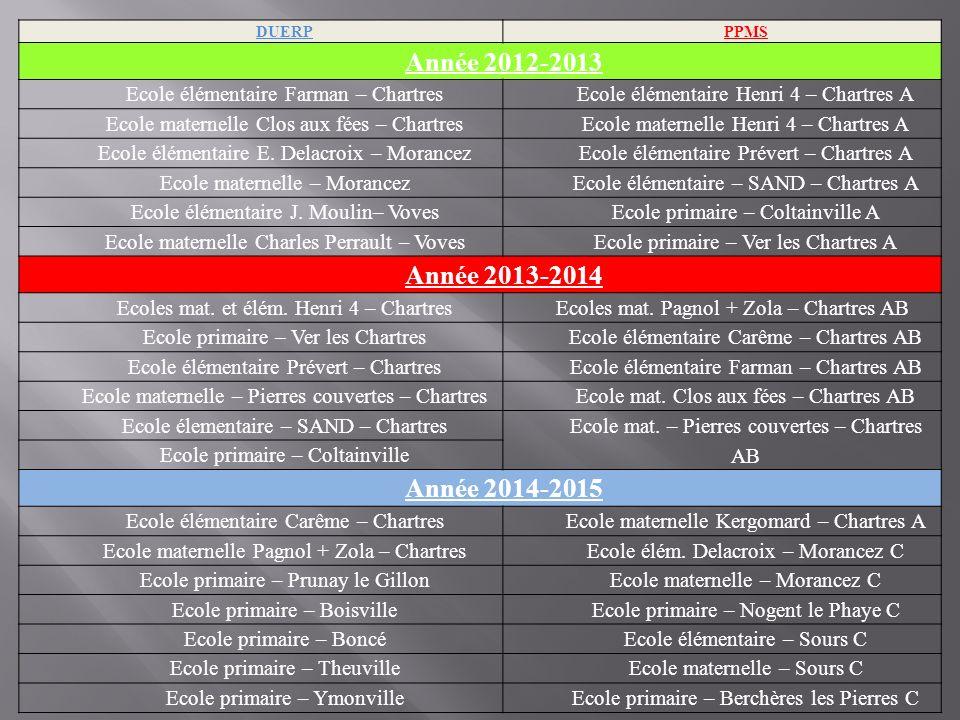 DUERPPPMS Année 2012-2013 Ecole élémentaire Farman – ChartresEcole élémentaire Henri 4 – Chartres A Ecole maternelle Clos aux fées – ChartresEcole mat