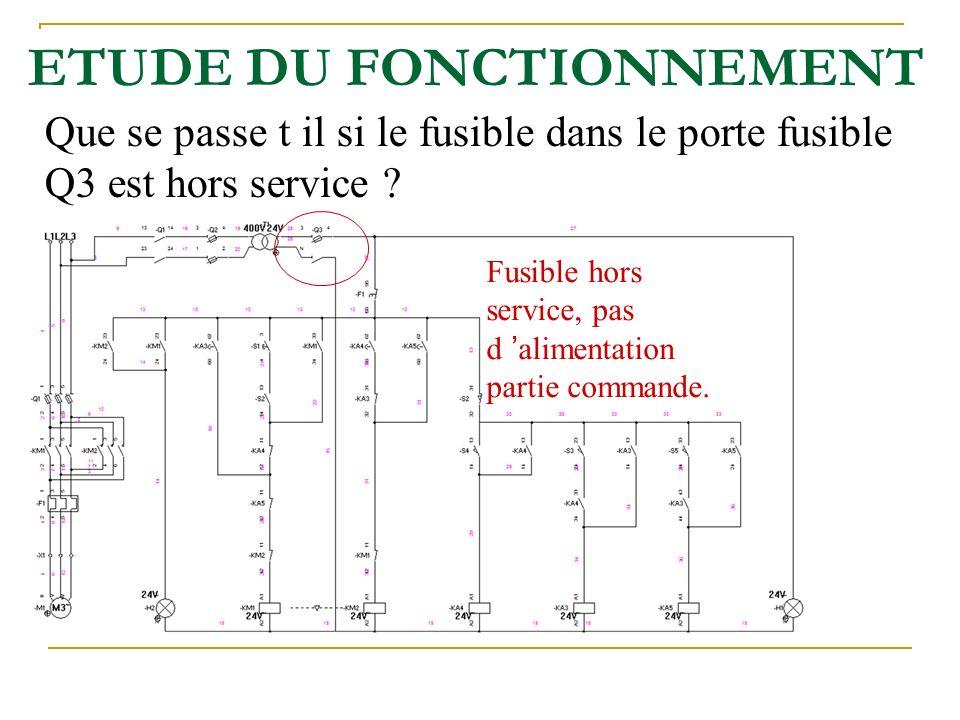 ETUDE DU FONCTIONNEMENT Que se passe t il si le fusible dans le porte fusible Q3 est hors service ? Fusible hors service, pas d alimentation partie co
