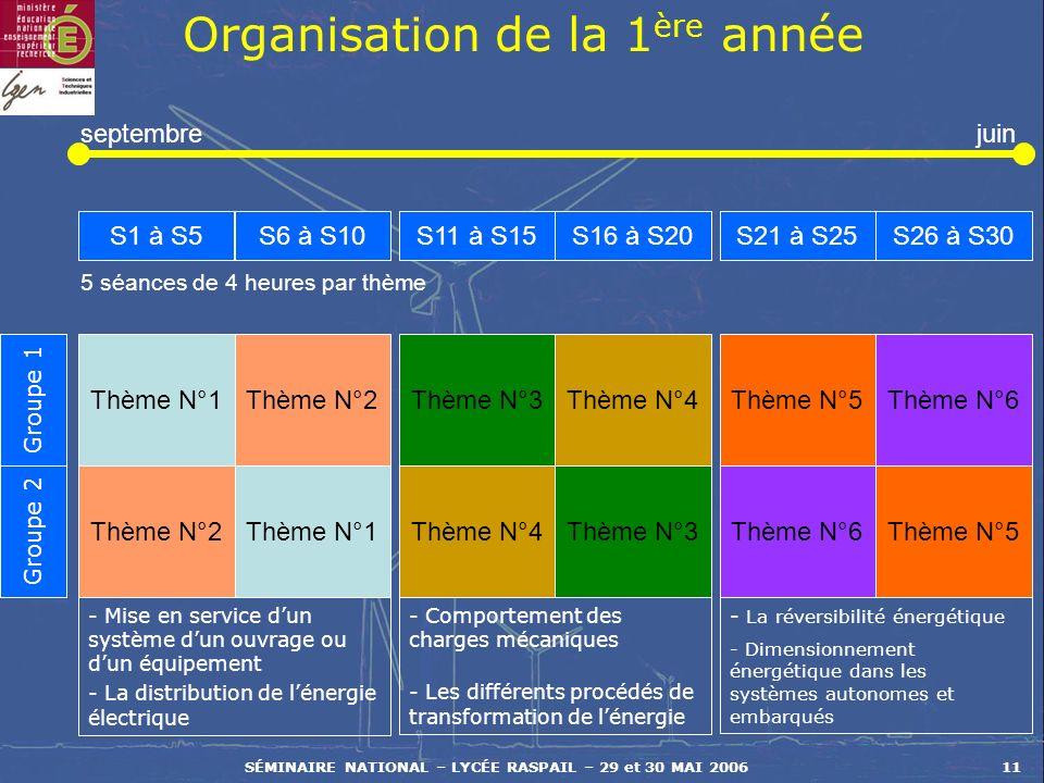 SÉMINAIRE NATIONAL – LYCÉE RASPAIL – 29 et 30 MAI 200611 Organisation de la 1 ère année Thème N°1 S1 à S5S6 à S10S11 à S15S16 à S20S21 à S25S26 à S30 Thème N°2Thème N°3Thème N°4Thème N°5Thème N°6 Thème N°2Thème N°1Thème N°4Thème N°3Thème N°6Thème N°5 Groupe 1 Groupe 2 5 séances de 4 heures par thème septembrejuin - Mise en service dun système dun ouvrage ou dun équipement - La distribution de lénergie électrique - Comportement des charges mécaniques - Les différents procédés de transformation de lénergie - La réversibilité énergétique - Dimensionnement énergétique dans les systèmes autonomes et embarqués