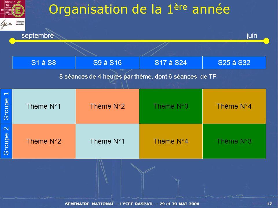 SÉMINAIRE NATIONAL – LYCÉE RASPAIL – 29 et 30 MAI 200617 Organisation de la 1 ère année Thème N°1 S1 à S8S9 à S16S17 à S24S25 à S32 Thème N°2Thème N°3Thème N°4 Thème N°2Thème N°1Thème N°4Thème N°3 Groupe 1 Groupe 2 8 séances de 4 heures par thème, dont 6 séances de TP septembrejuin