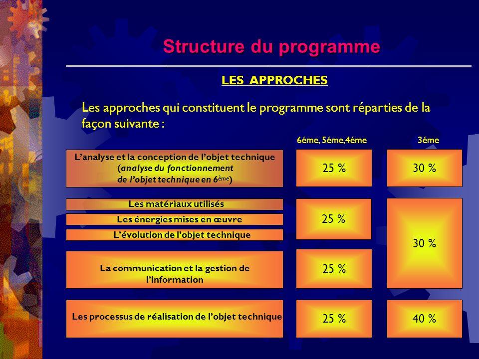 Structure du programme Les approches qui constituent le programme sont réparties de la façon suivante : LES APPROCHES Les matériaux utilisés Lanalyse