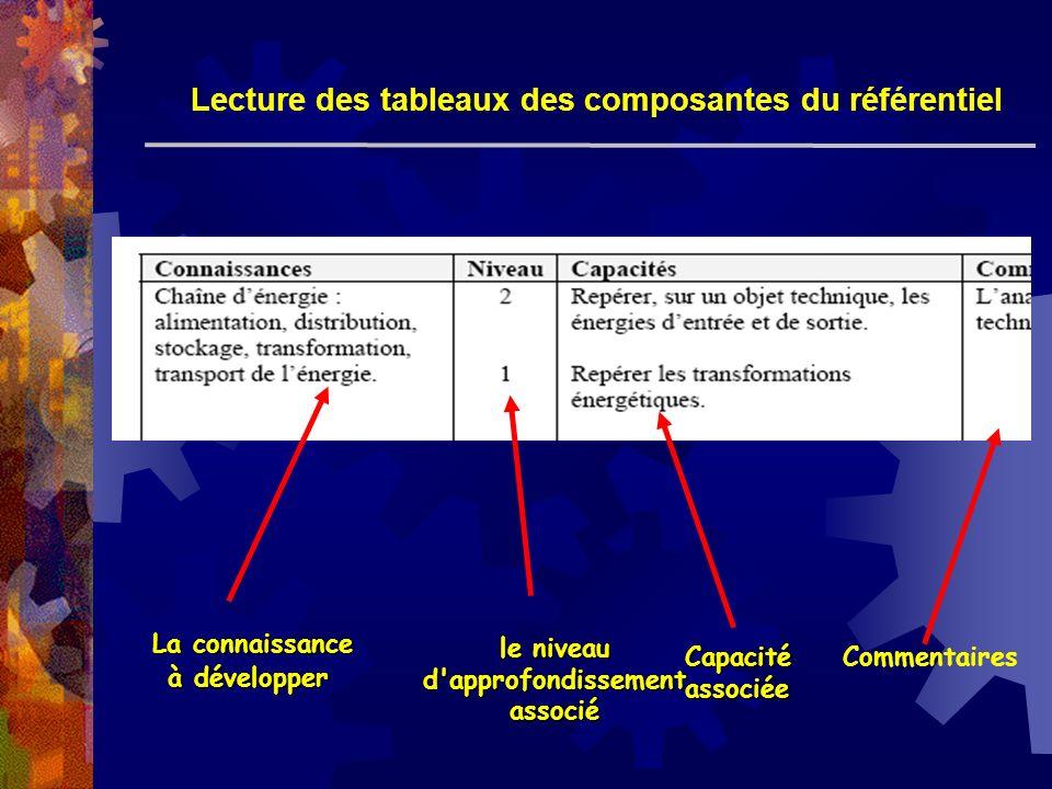 La connaissance à développer le niveau d'approfondissementassocié Capacitéassociée Lecture des tableaux des composantes du référentiel Commentaires