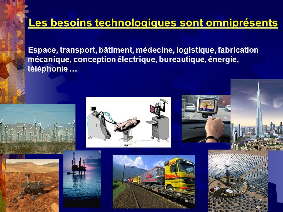 Les besoins technologiques sont omniprésents Espace, transport, bâtiment, médecine, logistique, fabrication mécanique, conception électrique, bureauti