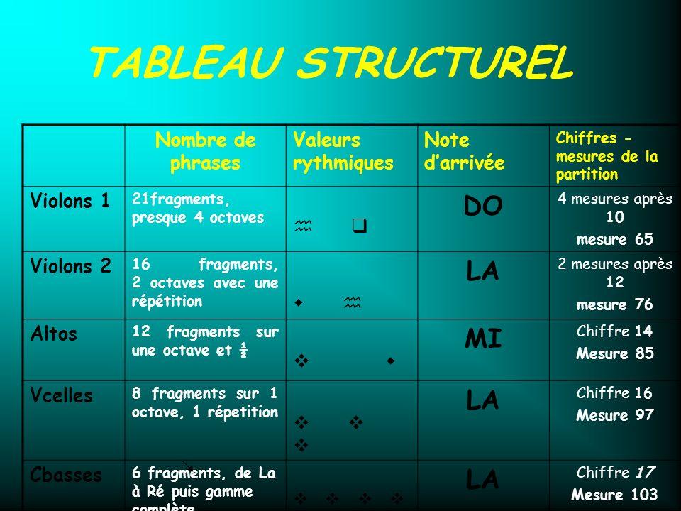 La Do La La 6 fragments, de La à Ré puis gamme complète La La Nombre de phrases Valeurs rythmiques Note darrivée Chiffres et mesures de la partition V