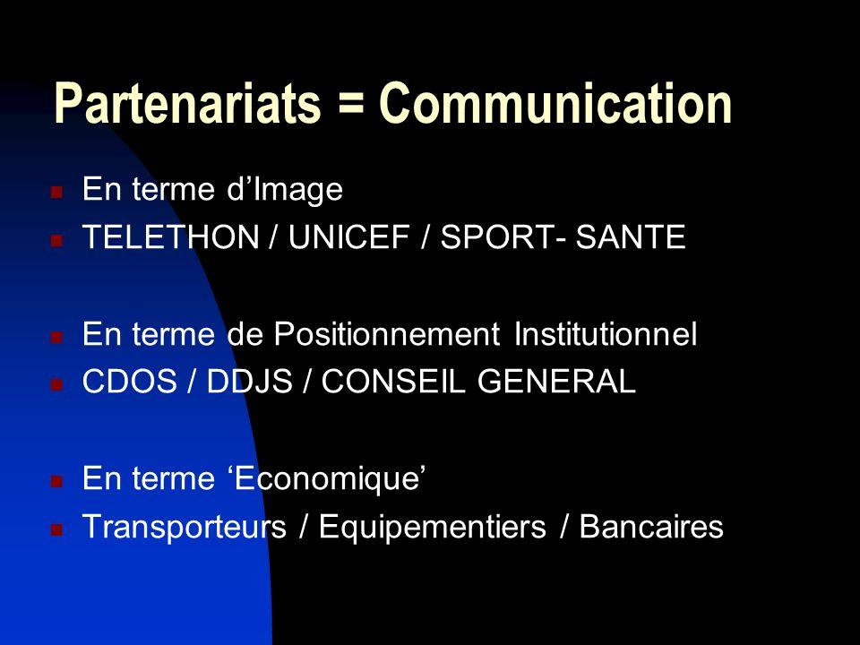 Partenariats = Communication En terme dImage TELETHON / UNICEF / SPORT- SANTE En terme de Positionnement Institutionnel CDOS / DDJS / CONSEIL GENERAL En terme Economique Transporteurs / Equipementiers / Bancaires