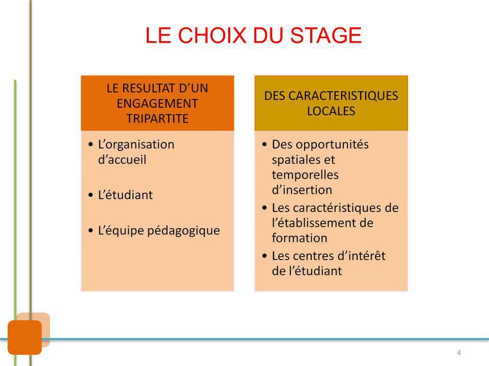 4 LE CHOIX DU STAGE