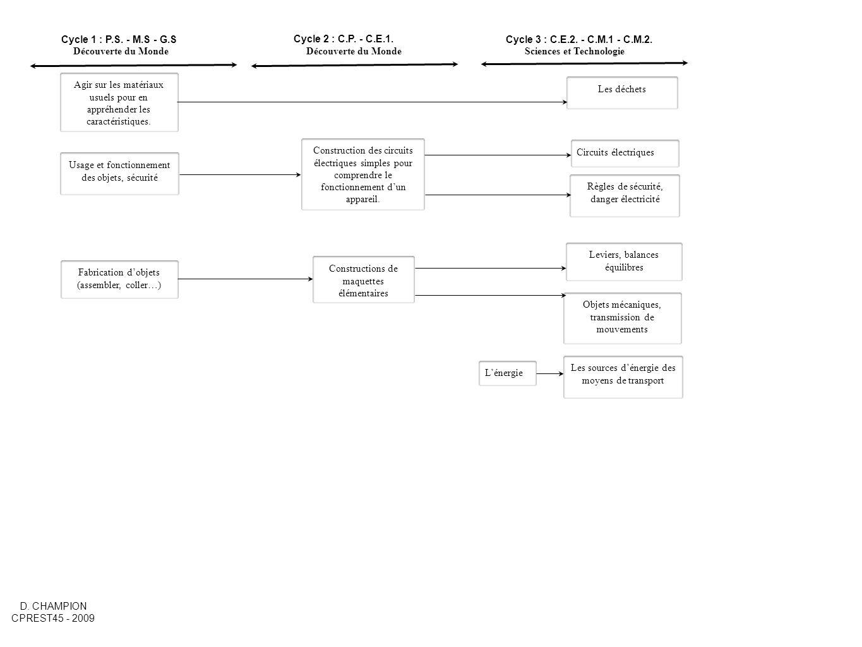 Cycle 1 : P.S. - M.S - G.SCycle 3 : C.E.2. - C.M.1 - C.M.2. Cycle 2 : C.P. - C.E.1. Agir sur les matériaux usuels pour en appréhender les caractéristi