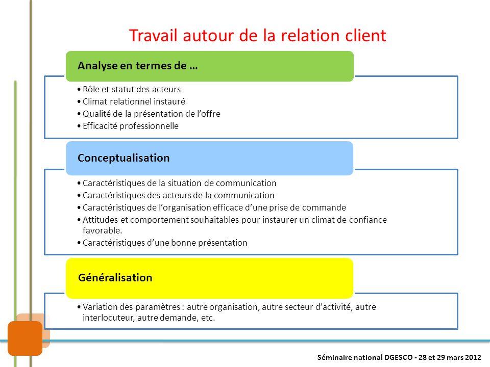 Travail autour de la relation client Séminaire national DGESCO - 28 et 29 mars 2012 Rôle et statut des acteurs Climat relationnel instauré Qualité de
