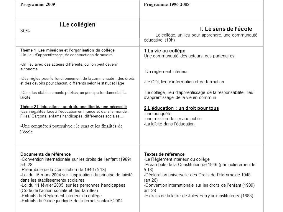 PROGRAMME DÉDUCATION CIVIQUE 6 ème Programme 2009Programme 1996-2008 I.Le collégien 30% I. Le sens de lécole Le collège, un lieu pour apprendre, une c