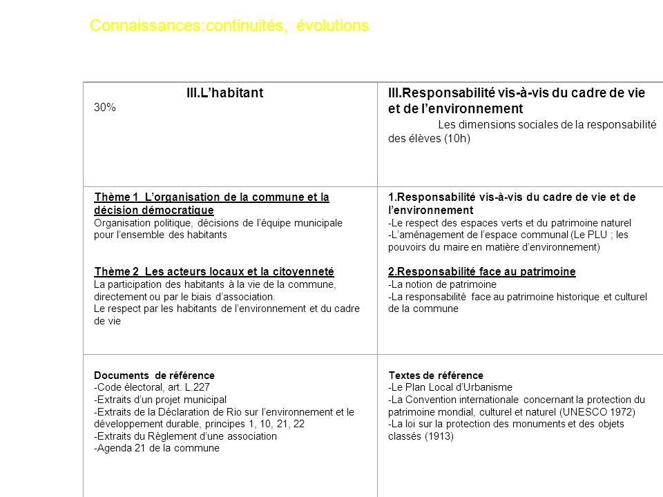 III.Lhabitant 30% III.Responsabilité vis-à-vis du cadre de vie et de lenvironnement Les dimensions sociales de la responsabilité des élèves (10h) Thèm