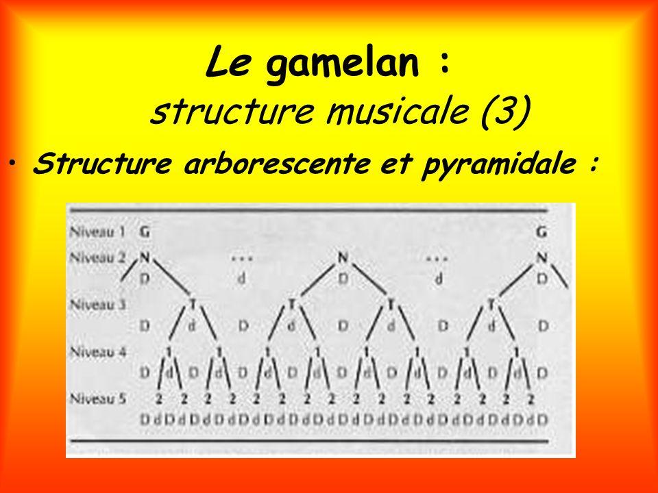 Le gamelan : structure musicale (3) Structure arborescente et pyramidale :