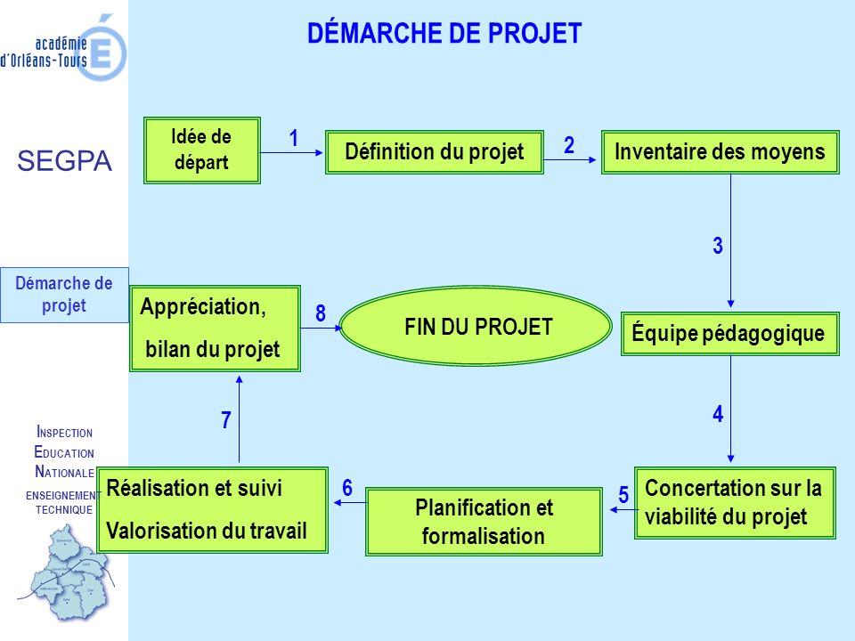DÉMARCHE DE PROJET Idée de départ Définition du projetInventaire des moyens Équipe pédagogique Concertation sur la viabilité du projet Planification e