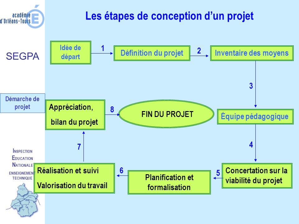Les étapes de conception dun projet Idée de départ Définition du projetInventaire des moyens Équipe pédagogique Concertation sur la viabilité du proje