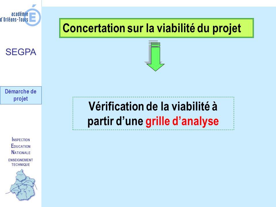 I NSPECTION E DUCATION N ATIONALE ENSEIGNEMENT TECHNIQUE Concertation sur la viabilité du projet Vérification de la viabilité à partir dune grille dan
