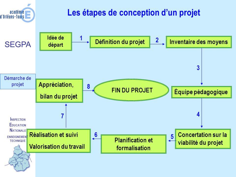 I NSPECTION E DUCATION N ATIONALE ENSEIGNEMENT TECHNIQUE Planifier et formaliser le projet Contenu : le volume horaire et le nombre de séances prévus, pour chaque enseignant (trame projet).