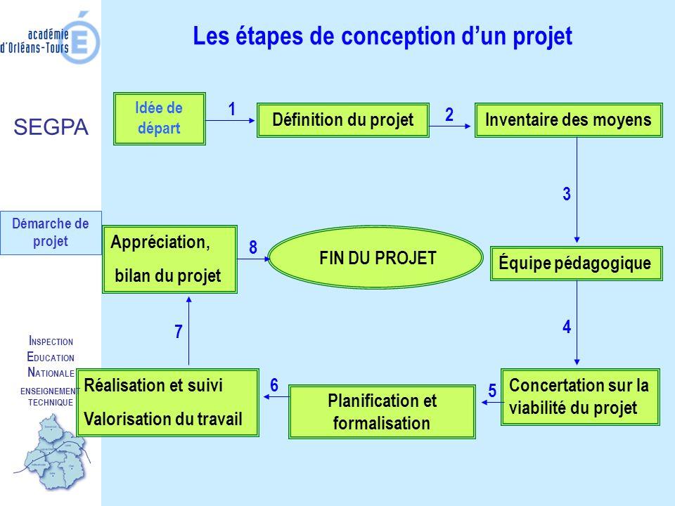 I NSPECTION E DUCATION N ATIONALE ENSEIGNEMENT TECHNIQUE Définition du projet Quest-ce quon veut faire .