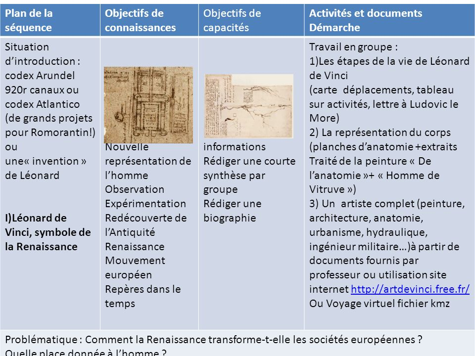 Plan de la séquence Objectifs de connaissances Objectifs de capacités Activités et documents Démarche Situation dintroduction : codex Arundel 920r can