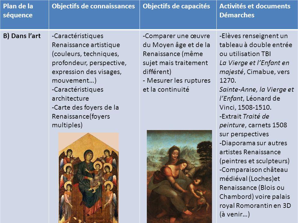 Plan de la séquence Objectifs de connaissancesObjectifs de capacitésActivités et documents Démarches B) Dans lart-Caractéristiques Renaissance artisti