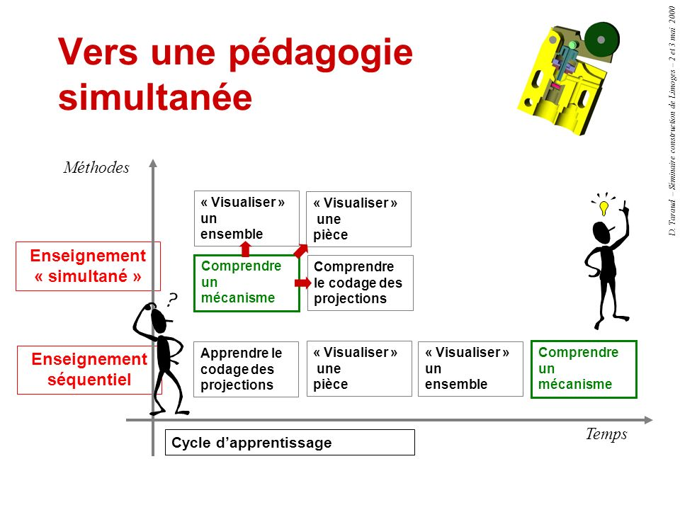 D. Taraud – Séminaire construction de Limoges – 2 et 3 mai 2000 Vers une pédagogie simultanée Enseignement séquentiel Enseignement « simultané » Appre