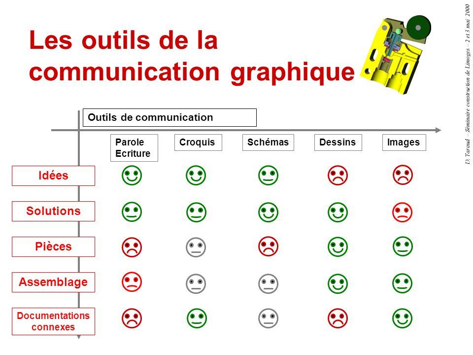D. Taraud – Séminaire construction de Limoges – 2 et 3 mai 2000 Les outils de la communication graphique Outils de communication Idées Solutions Pièce