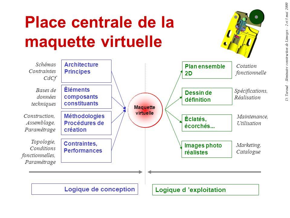 D. Taraud – Séminaire construction de Limoges – 2 et 3 mai 2000 Place centrale de la maquette virtuelle Logique de conception Schémas Contraintes CdCf